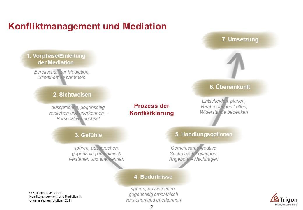 Kommunikativer U-Prozess
