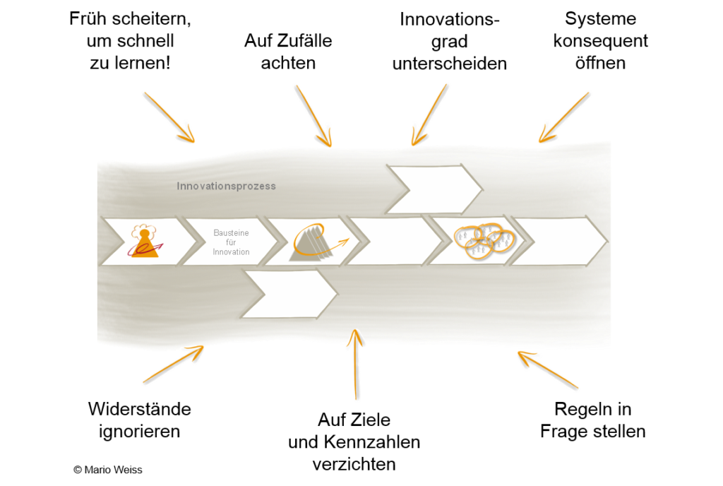 Innovationsprozesse Trigon