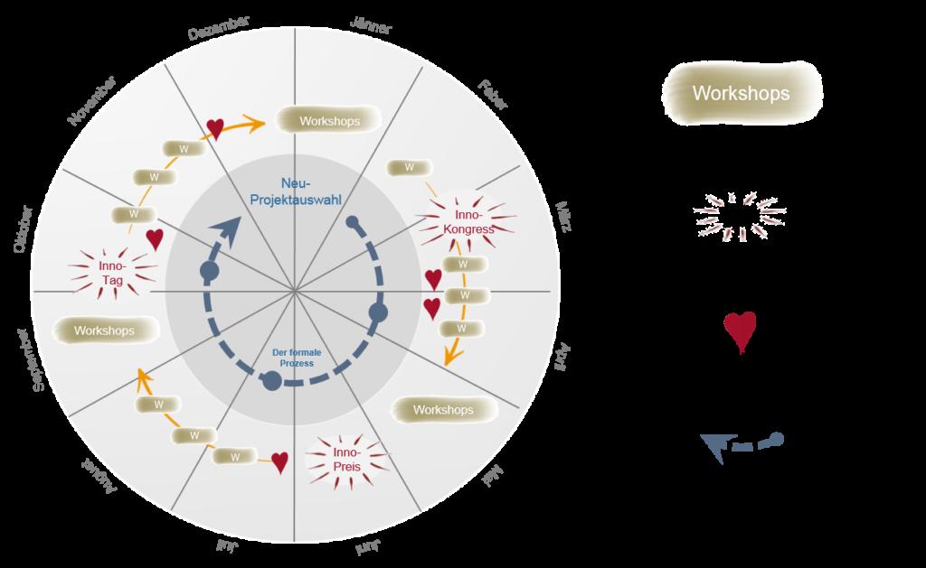 Innovation, Jahreskreislauf, Trigon